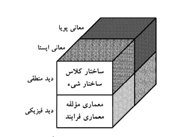 مدل شيء (The Object Model)